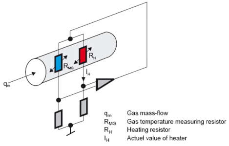 how thermal mass flow meter work